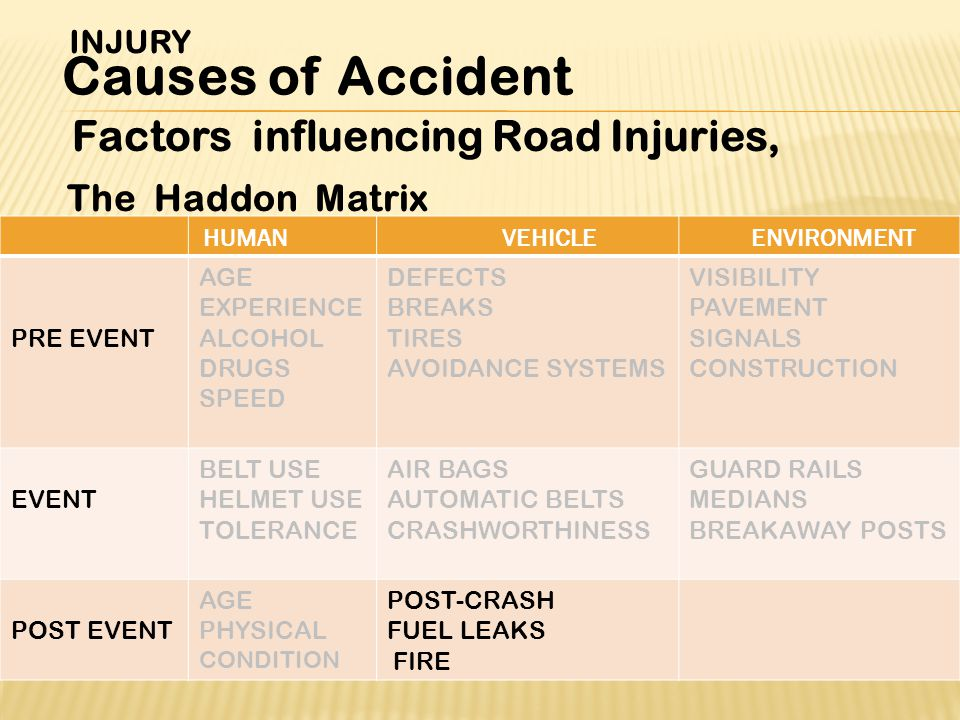 Factors influencing Road Injuries, The Haddon Matrix INJURY Causes of Accident ENVIRONMENTVEHICLEHUMAN VISIBILITY PAVEMENT SIGNALS CONSTRUCTION DEFECTS BREAKS TIRES AVOIDANCE SYSTEMS AGE EXPERIENCE ALCOHOL DRUGS SPEED PRE EVENT GUARD RAILS MEDIANS BREAKAWAY POSTS AIR BAGS AUTOMATIC BELTS CRASHWORTHINESS BELT USE HELMET USE TOLERANCE EVENT POST-CRASH FUEL LEAKS FIRE AGE PHYSICAL CONDITION POST EVENT