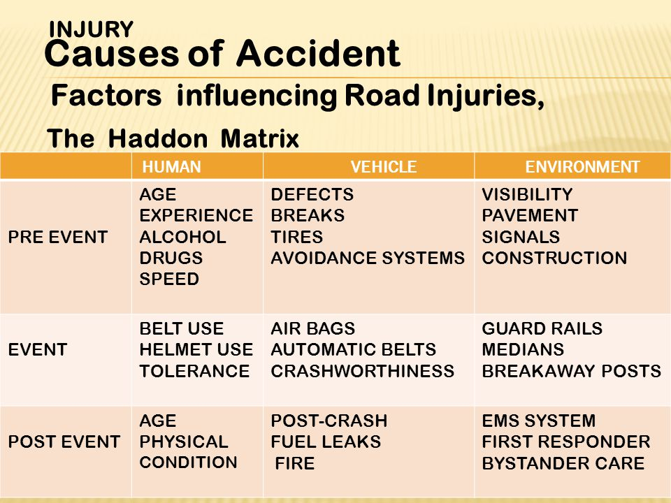 Factors influencing Road Injuries, The Haddon Matrix INJURY Causes of Accident ENVIRONMENTVEHICLEHUMAN VISIBILITY PAVEMENT SIGNALS CONSTRUCTION DEFECTS BREAKS TIRES AVOIDANCE SYSTEMS AGE EXPERIENCE ALCOHOL DRUGS SPEED PRE EVENT GUARD RAILS MEDIANS BREAKAWAY POSTS AIR BAGS AUTOMATIC BELTS CRASHWORTHINESS BELT USE HELMET USE TOLERANCE EVENT EMS SYSTEM FIRST RESPONDER BYSTANDER CARE POST-CRASH FUEL LEAKS FIRE AGE PHYSICAL CONDITION POST EVENT