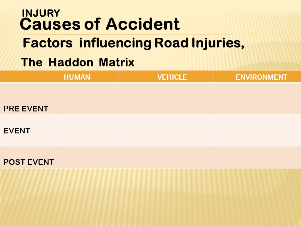 Factors influencing Road Injuries, The Haddon Matrix INJURY Causes of Accident ENVIRONMENTVEHICLEHUMAN PRE EVENT EVENT POST EVENT