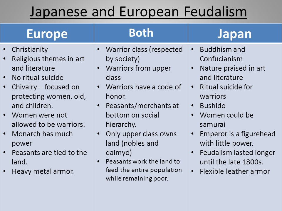 Japanese and European Feudalism Europe Both Japan Christianity Religious themes in art and literature No ritual suicide Chivalry – focused on protecti