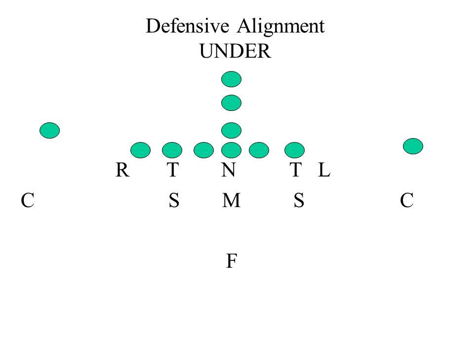 Defensive Alignment UNDER R T N T L C S M S C F