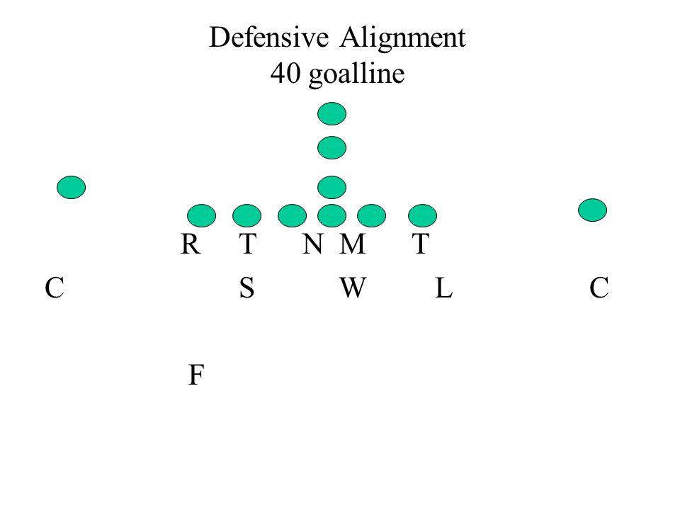 Defensive Alignment 40 goalline R T N M T C S W L C F