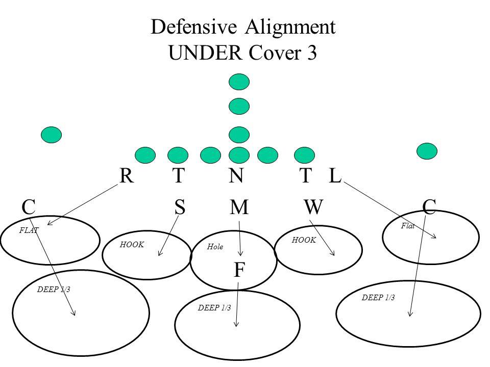 Defensive Alignment UNDER Cover 3 R T N T L C S M W C F DEEP 1/3 HOOK Hole HOOK FLAT Flat