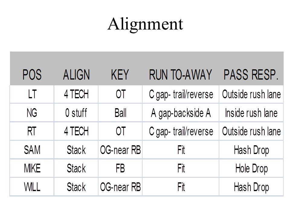 NOSEGUARD PLAY Stuff Technique Alignment-0 technique, nose-to-nose on Center.