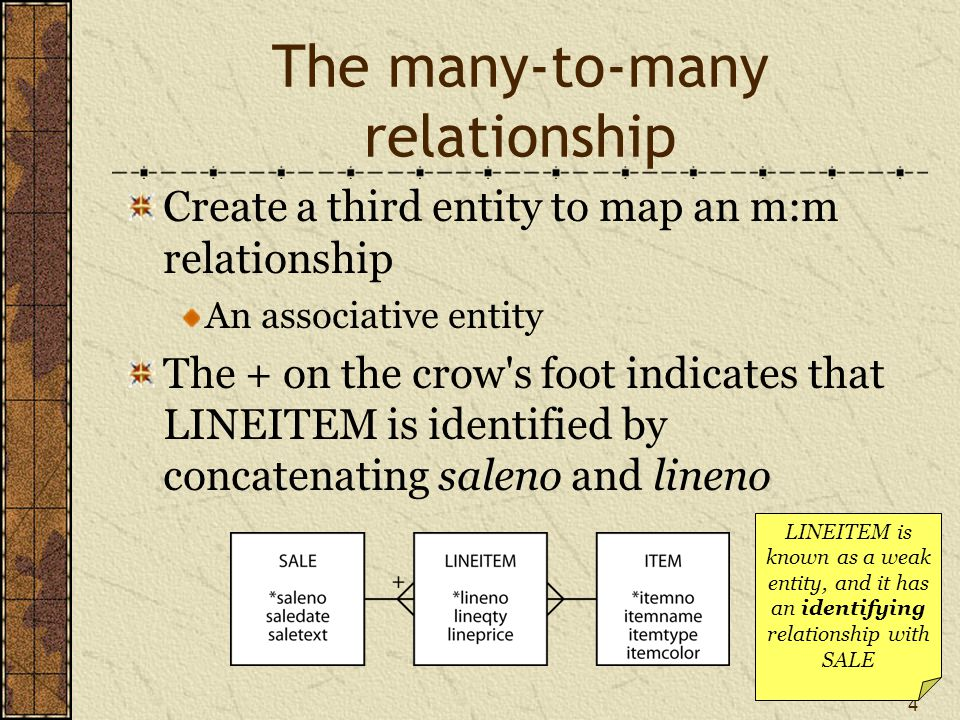 4 The many-to-many relationship Create a third entity to map an m:m relationship An associative entity The + on the crow s foot indicates that LINEITEM is identified by concatenating saleno and lineno LINEITEM is known as a weak entity, and it has an identifying relationship with SALE