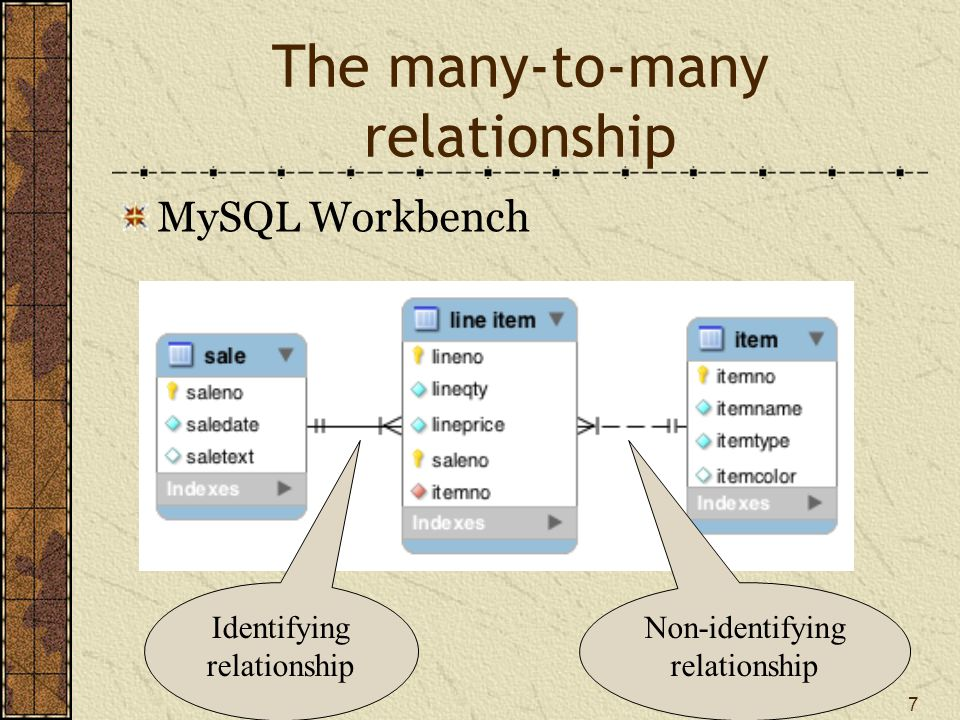 8 Why a third entity? Store data about the relationship Think of an m:m as two 1:m relationships