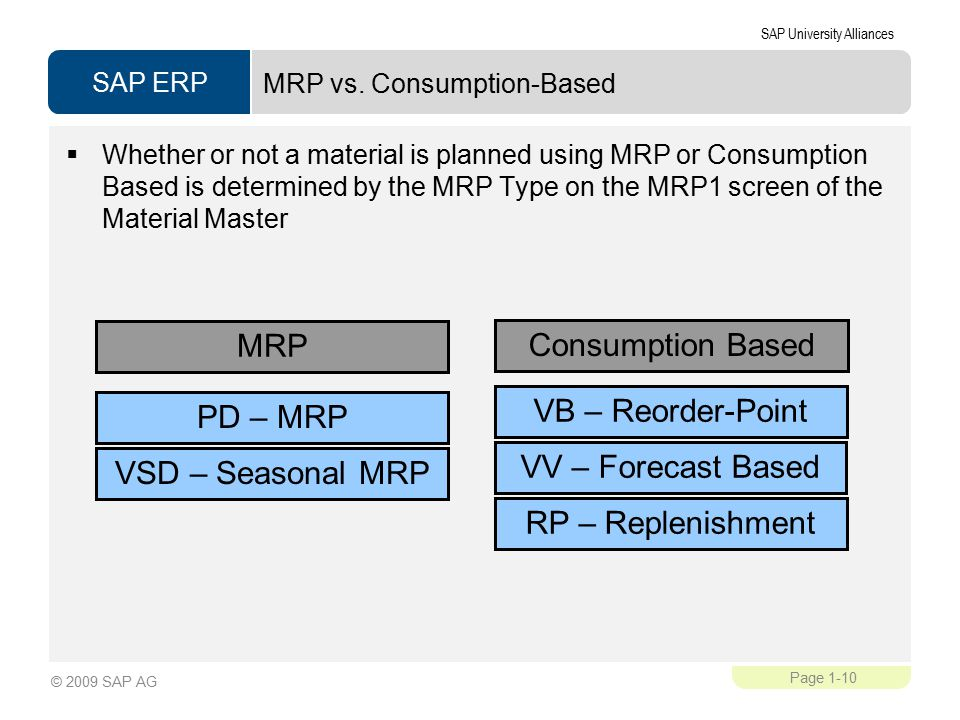SAP ERP SAP University Alliances Page 1-10 © 2009 SAP AG MRP vs.