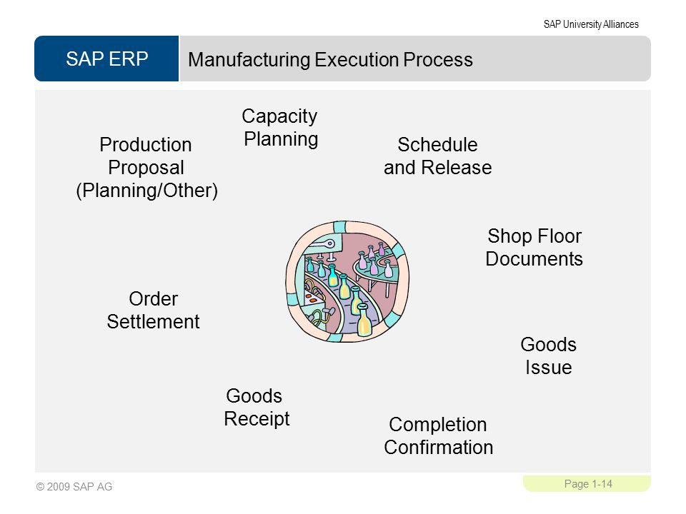 SAP ERP SAP University Alliances Page 1-14 © 2009 SAP AG Manufacturing Execution Process Schedule and Release Shop Floor Documents Goods Receipt Order Settlement Goods Issue Production Proposal (Planning/Other) Completion Confirmation Capacity Planning