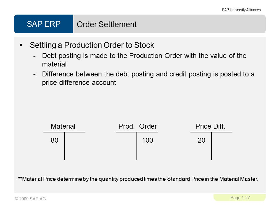 SAP ERP SAP University Alliances Page 1-27 © 2009 SAP AG Order Settlement  Settling a Production Order to Stock -Debt posting is made to the Production Order with the value of the material -Difference between the debt posting and credit posting is posted to a price difference account MaterialProd.