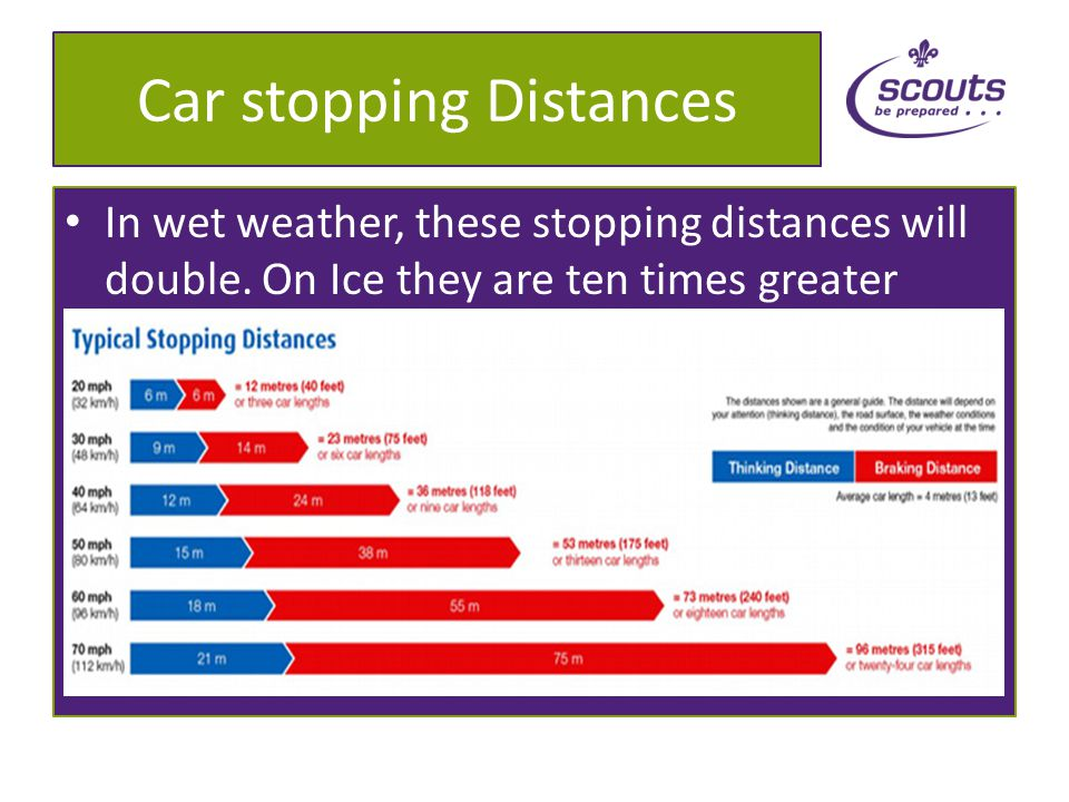 Car Stopping Distances Stopping requires friction Wet roads have less friction Tyres can float on top of water, called aquaplaning, increasing stopping distance Drivers should slow down in wet weather