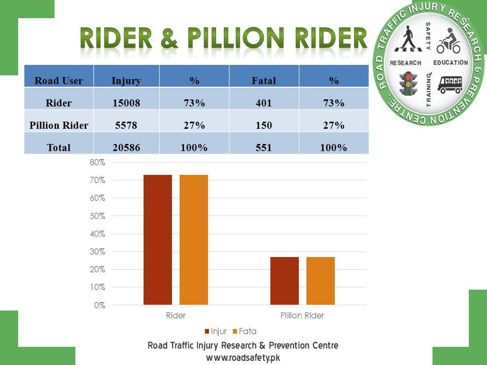 Road UserInjury%Fatal% Rider1500873%40173% Pillion Rider557827%15027% Total20586100%551100%