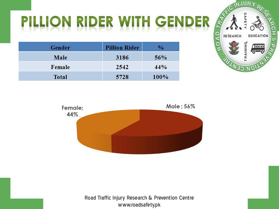 GenderPillion Rider% Male318656% Female254244% Total5728100%