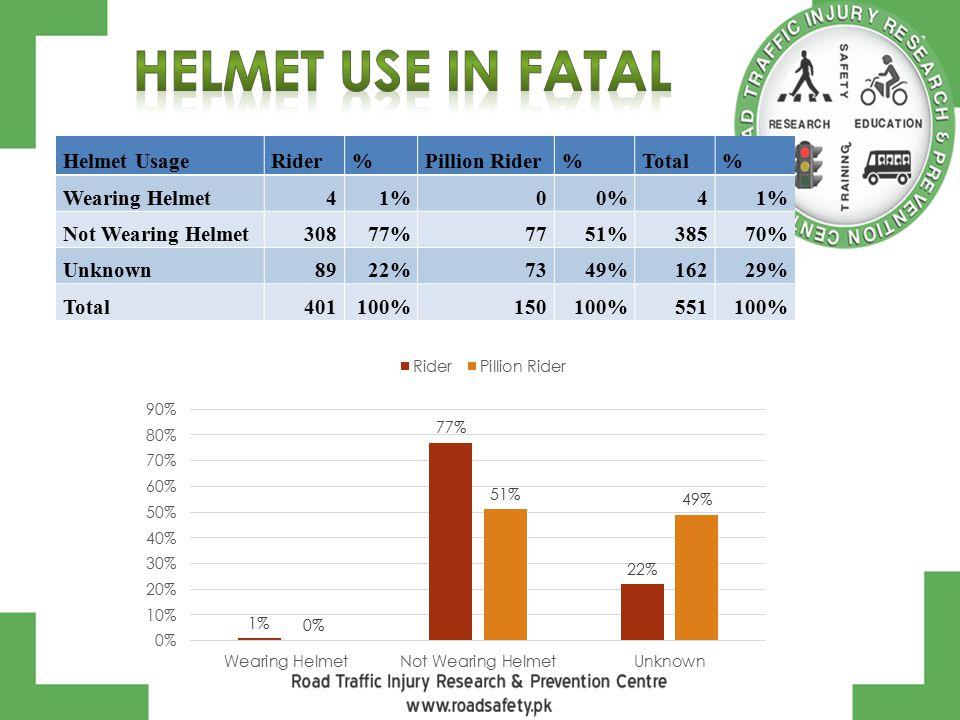 Helmet UsageRider%Pillion Rider%Total% Wearing Helmet41%00%41% Not Wearing Helmet30877%7751%38570% Unknown8922%7349%16229% Total401100%150100%551100%