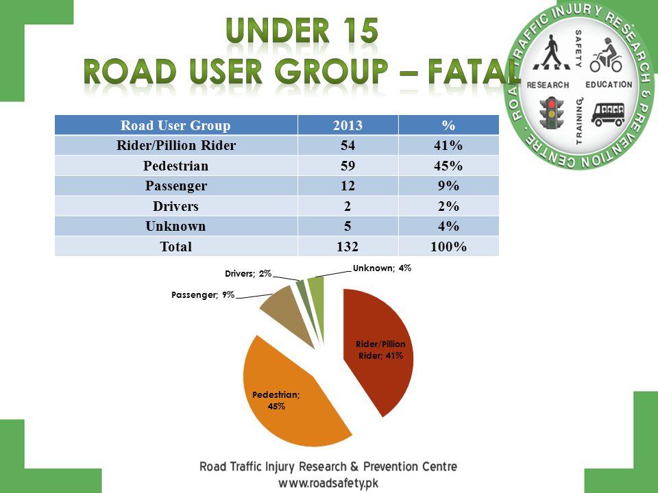 Road User Group2013% Rider/Pillion Rider5441% Pedestrian5945% Passenger129% Drivers22% Unknown54% Total132100%