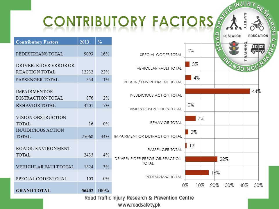 Contributory Factors2013% PEDESTRIANS TOTAL909316% DRIVER/ RIDER ERROR OR REACTION TOTAL1223222% PASSENGER TOTAL5541% IMPAIRMENT OR DISTRACTION TOTAL8
