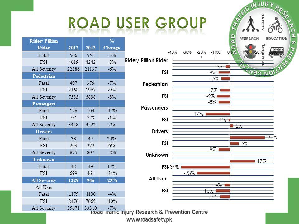 Rider/ Pillion Rider20122013 % Change Fatal566551-3% FSI46194242-8% All Severity2258621137-6% Pedestrian Fatal407379-7% FSI21681967-9% All Severity75336898-8% Passengers Fatal126104-17% FSI781773-1% All Severity344835222% Drivers Fatal384724% FSI2092226% All Severity875807-8% Unknown Fatal424917% FSI699461-34% All Severity1229946-23% All User Fatal11791130-4% FSI84767665-10% All Severity3567133310-7%