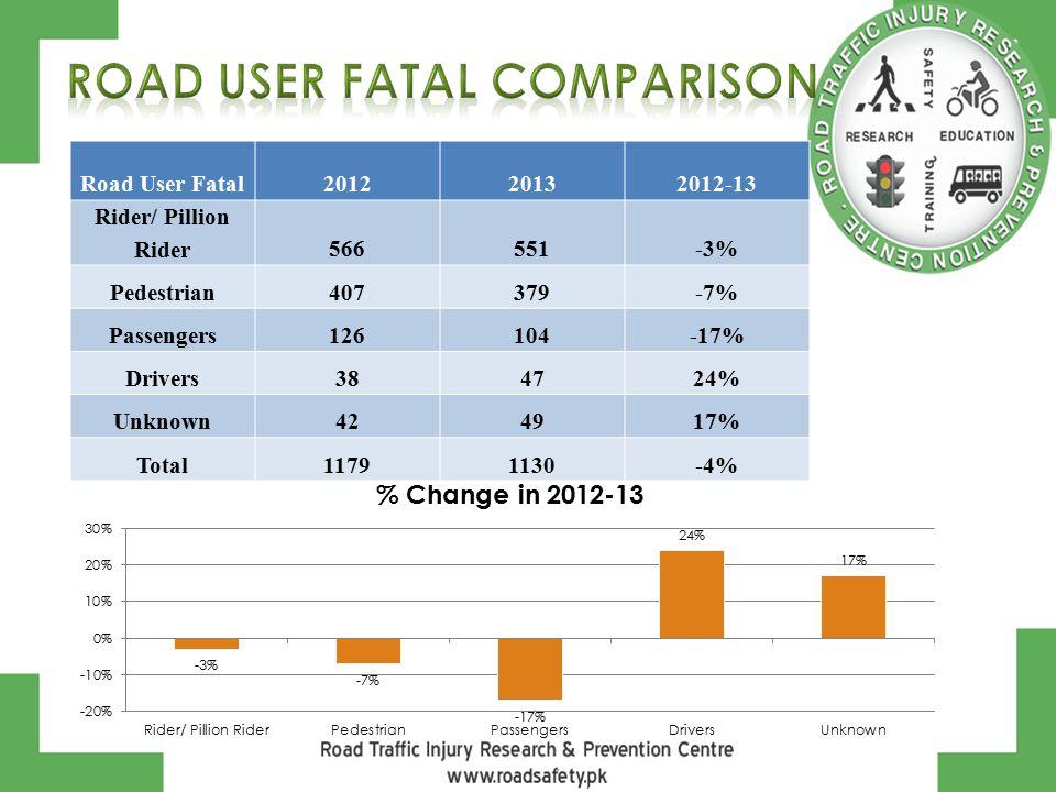 Road User Fatal201220132012-13 Rider/ Pillion Rider566551-3% Pedestrian407379-7% Passengers126104-17% Drivers384724% Unknown424917% Total11791130-4%