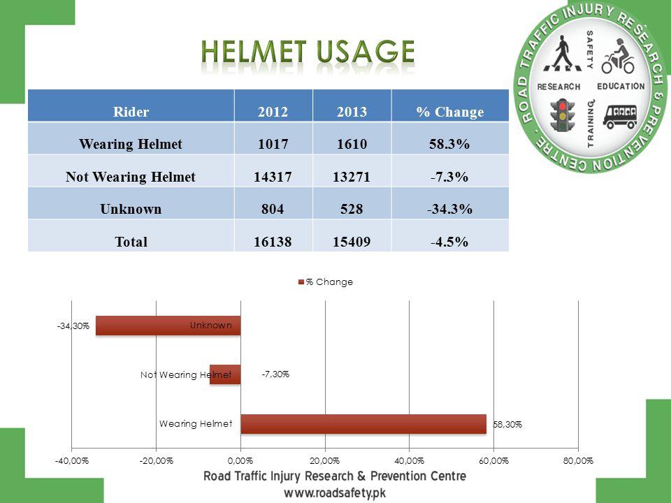 Rider20122013% Change Wearing Helmet1017161058.3% Not Wearing Helmet1431713271-7.3% Unknown804528-34.3% Total1613815409-4.5%
