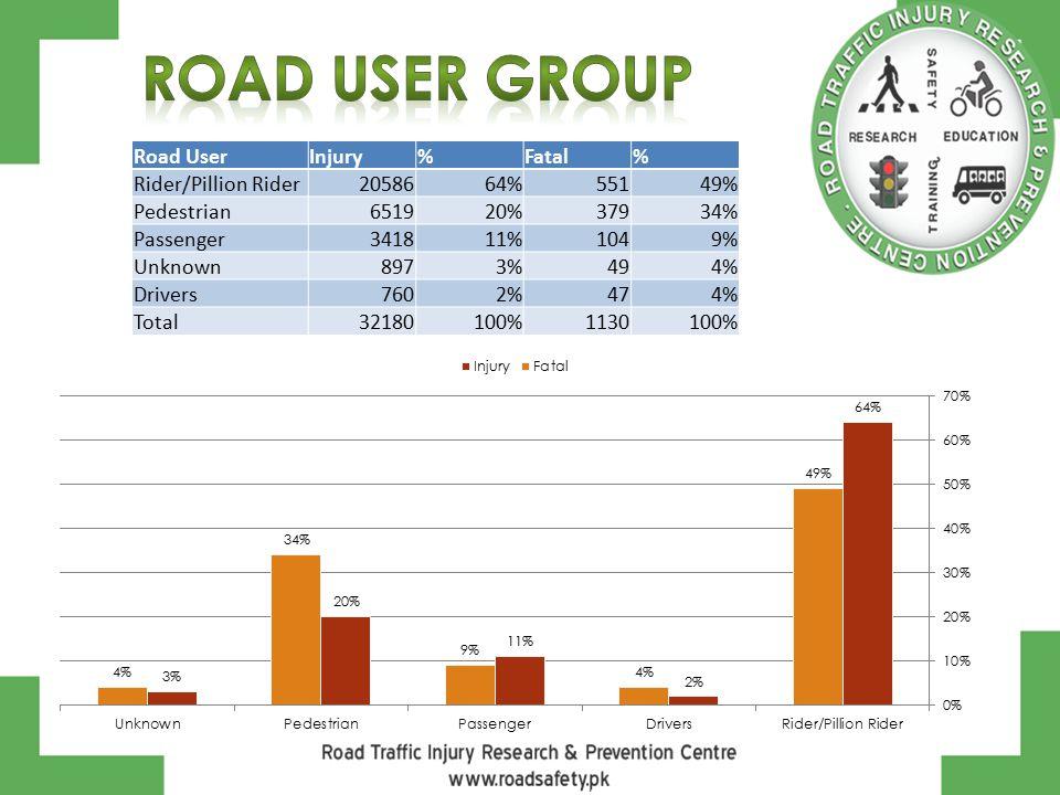 Road UserInjury%Fatal% Rider/Pillion Rider2058664%55149% Pedestrian651920%37934% Passenger341811%1049% Unknown8973%494% Drivers7602%474% Total32180100%1130100%