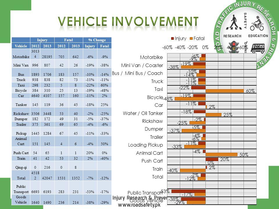 InjuryFatal% Change Vehicle2012201320122013InjuryFatal Motorbike 3013 428195705642-6%-9% Mini Van9968074226-19%-38% Bus18931706183157-10%-14% Truck9388388273-11% Taxi29823258-22%60% Bicycle3843102513-19%-48% Car46404107157160-11%2% Tanker1451193645-18%25% Rickshaw350634485340-2%-25% Dumper1821724931-5%-37% Trailer3753616965-4%-6% Pickup144512846745-11%-33% Animal Cart15114546-4%50% Push Cart54651120%0% Train414253322%-40% Qing-qi021608 Total 4518 24204715311352-7%-12% Public Transport66936193283231-53%-17% Goods Vehicle16401490236214-38%-29%