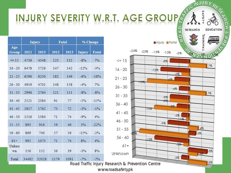 InjuryFatal% Change Age Group2012201320122013InjuryFatal <= 1547364348123132-8%7% 16 - 2064785726147142-12%-3% 21 - 2565966230182149-6%-18% 26 - 3049194701148158-4%7% 31 - 3529962764121111-8% 36 - 40252123849177-5%-15% 41 - 45181717627372-3%-1% 46 - 50151613847174-9%4% 51 - 5589391659463%-22% 56 - 608697405756-15%-2% 61+995107371748%4% Unkno wn1561523639-3%8% Total344923202811791091-7%