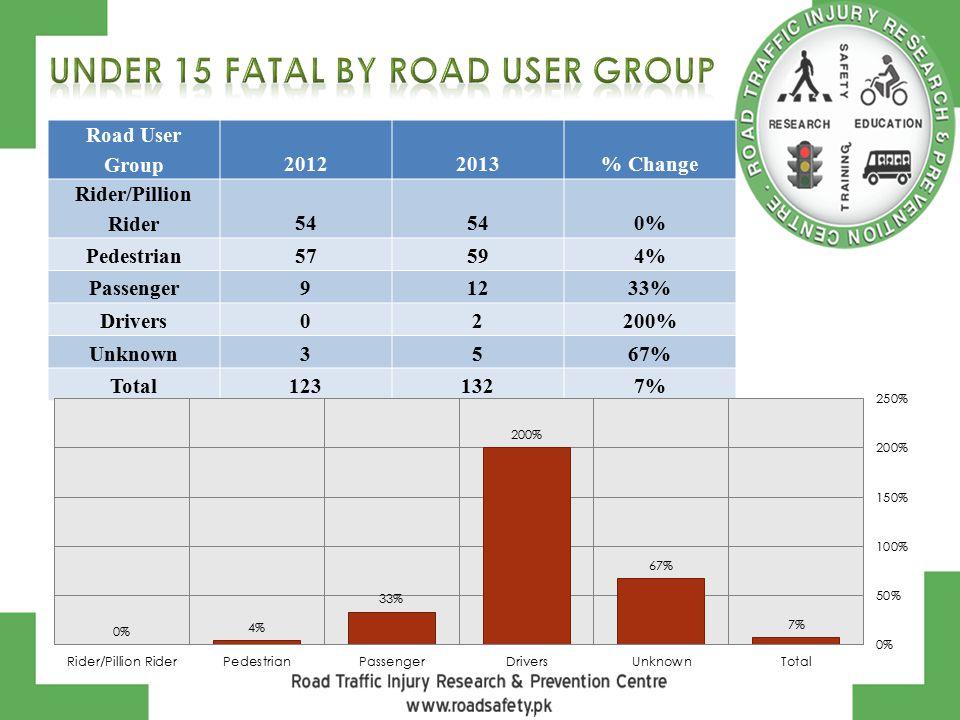 Road User Group20122013% Change Rider/Pillion Rider54 0% Pedestrian57594% Passenger91233% Drivers02200% Unknown3567% Total1231327%