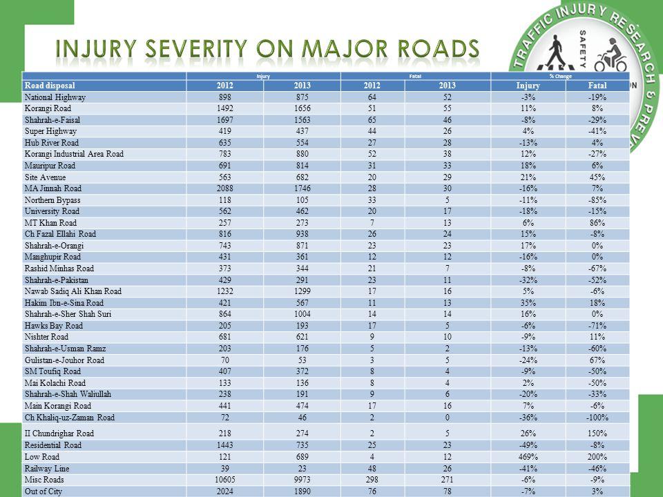 InjuryFatal% Change Road disposal2012201320122013InjuryFatal National Highway8988756452-3%-19% Korangi Road14921656515511%8% Shahrah-e-Faisal169715636546-8%-29% Super Highway41943744264%-41% Hub River Road6355542728-13%4% Korangi Industrial Area Road783880523812%-27% Mauripur Road691814313318%6% Site Avenue563682202921%45% MA Jinnah Road208817462830-16%7% Northern Bypass118105335-11%-85% University Road5624622017-18%-15% MT Khan Road2572737136%86% Ch Fazal Ellahi Road816938262415%-8% Shahrah-e-Orangi74387123 17%0% Manghupir Road43136112 -16%0% Rashid Minhas Road373344217-8%-67% Shahrah-e-Pakistan4292912311-32%-52% Nawab Sadiq Ali Khan Road1232129917165%-6% Hakim Ibn-e-Sina Road421567111335%18% Shahrah-e-Sher Shah Suri864100414 16%0% Hawks Bay Road205193175-6%-71% Nishter Road681621910-9%11% Shahrah-e-Usman Ramz20317652-13%-60% Gulistan-e-Jouhor Road705335-24%67% SM Toufiq Road40737284-9%-50% Mai Kolachi Road133136842%-50% Shahrah-e-Shah Waliullah23819196-20%-33% Main Korangi Road44147417167%-6% Ch Khaliq-uz-Zaman Road724620-36%-100% II Chundrighar Road2182742526%150% Residential Road14437352523-49%-8% Low Road121689412469%200% Railway Line39234826-41%-46% Misc Roads106059973298271-6%-9% Out of City202418907678-7%3% Unknown Location208061259171-71%190% Total344923218011791130-7%-4%