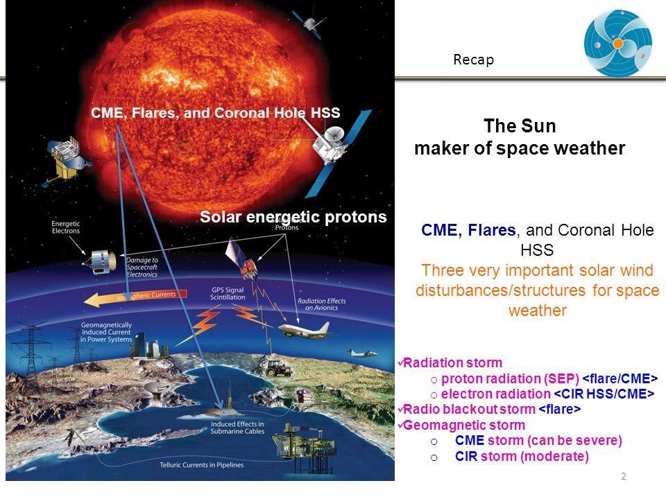 CME, Flares, and Coronal Hole HSS Three very important solar wind disturbances/structures for space weather Solar energetic protons CME, Flares, and Coronal Hole HSS The Sun maker of space weather Radiation storm o proton radiation (SEP) o electron radiation Radio blackout storm Geomagnetic storm o CME storm (can be severe) o CIR storm (moderate) 2 Recap