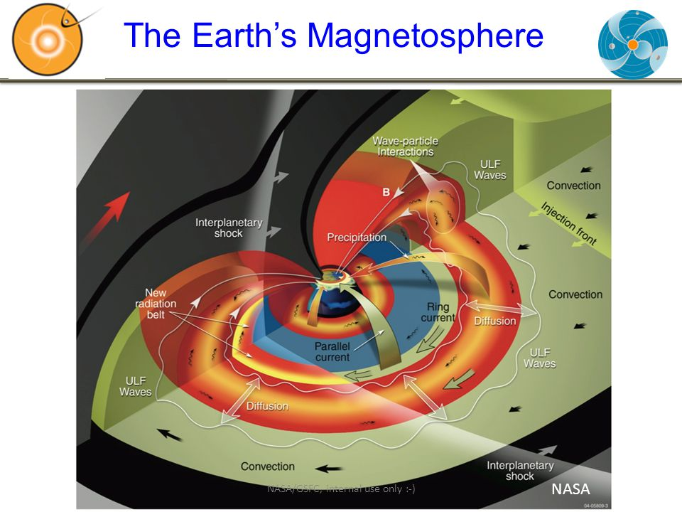 The Earth's Magnetosphere NASA NASA/GSFC, internal use only :-)