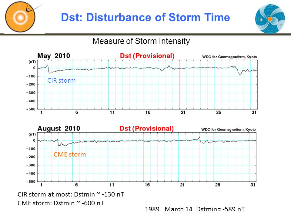 Dst: Disturbance of Storm Time Measure of Storm Intensity CIR storm CME storm CIR storm at most: Dstmin ~ -130 nT CME storm: Dstmin ~ -600 nT 1989 March 14 Dstmin= -589 nT