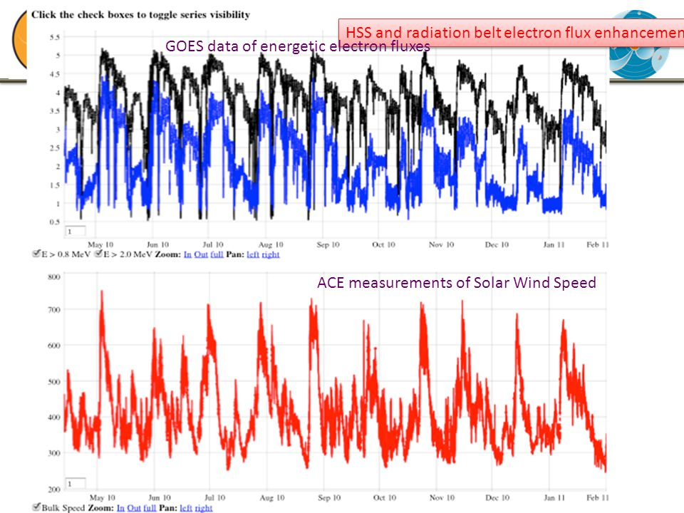 NASA/GSFC, internal use only :-) HSS and radiation belt electron flux enhancement GOES data of energetic electron fluxes ACE measurements of Solar Wind Speed