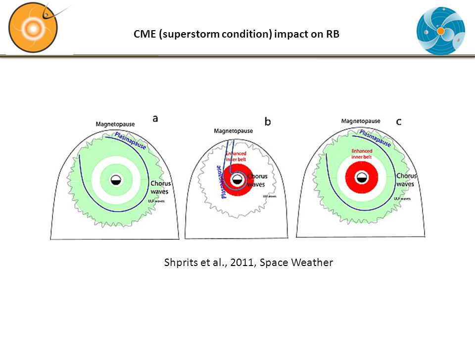 CME (superstorm condition) impact on RB Shprits et al., 2011, Space Weather