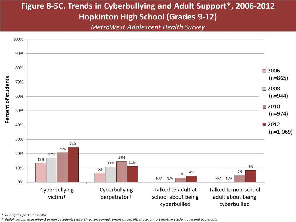 Slide for US on bullying & cyber-bullying - Jean