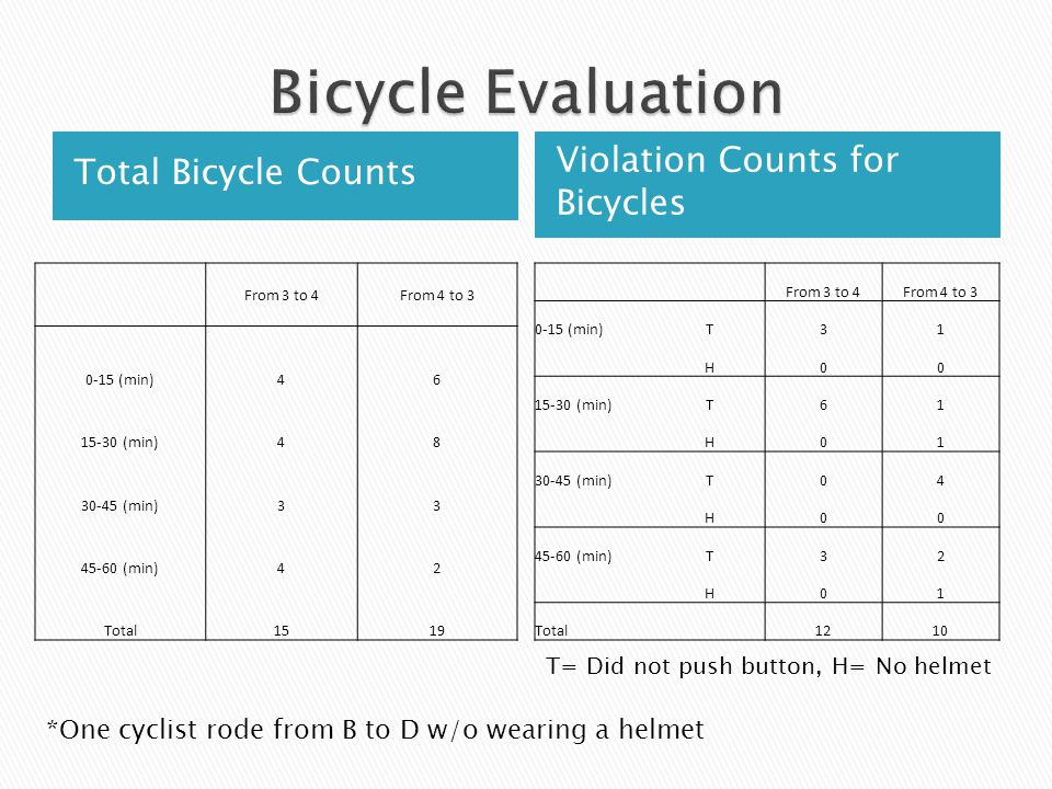Total Bicycle Counts Violation Counts for Bicycles *One cyclist rode from B to D w/o wearing a helmet From 3 to 4From 4 to 3 0-15 (min)46 15-30 (min)48 30-45 (min)33 45-60 (min)42 Total1519 From 3 to 4From 4 to 3 0-15 (min)T31 H00 15-30 (min)T61 H01 30-45 (min)T04 H00 45-60 (min)T32 H01 Total 1210 T= Did not push button, H= No helmet