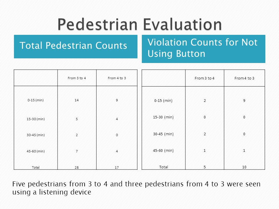 Total Pedestrian Counts Violation Counts for Not Using Button From 3 to 4From 4 to 3 0-15 (min)149 15-30 (min)54 30-45 (min)20 45-60 (min)74 Total2817 From 3 to 4From 4 to 3 0-15 (min)29 15-30 (min)00 30-45 (min)20 45-60 (min)11 Total510 Five pedestrians from 3 to 4 and three pedestrians from 4 to 3 were seen using a listening device