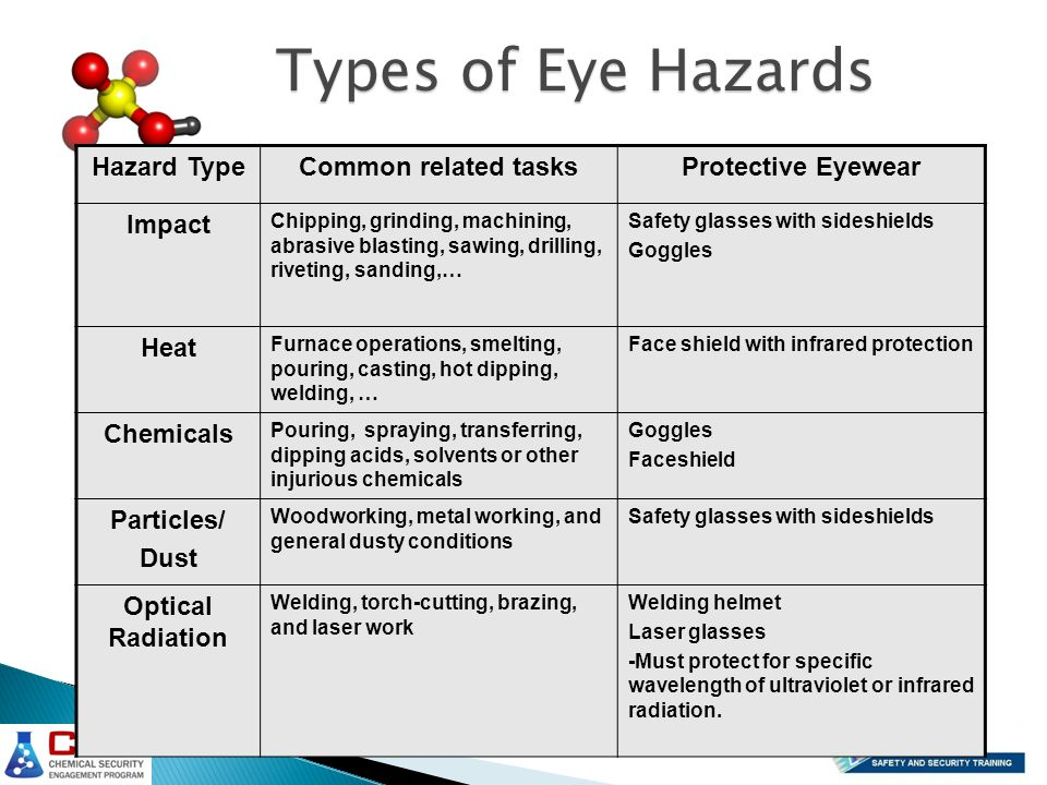 Hazard TypeCommon related tasksProtective Eyewear Impact Chipping, grinding, machining, abrasive blasting, sawing, drilling, riveting, sanding,… Safety glasses with sideshields Goggles Heat Furnace operations, smelting, pouring, casting, hot dipping, welding, … Face shield with infrared protection Chemicals Pouring, spraying, transferring, dipping acids, solvents or other injurious chemicals Goggles Faceshield Particles/ Dust Woodworking, metal working, and general dusty conditions Safety glasses with sideshields Optical Radiation Welding, torch-cutting, brazing, and laser work Welding helmet Laser glasses -Must protect for specific wavelength of ultraviolet or infrared radiation.