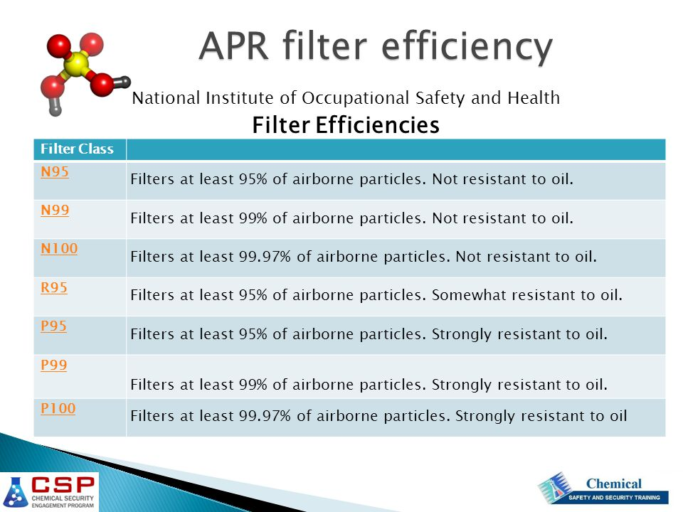 National Institute of Occupational Safety and Health Filter Efficiencies Filter Class N95 Filters at least 95% of airborne particles. Not resistant to