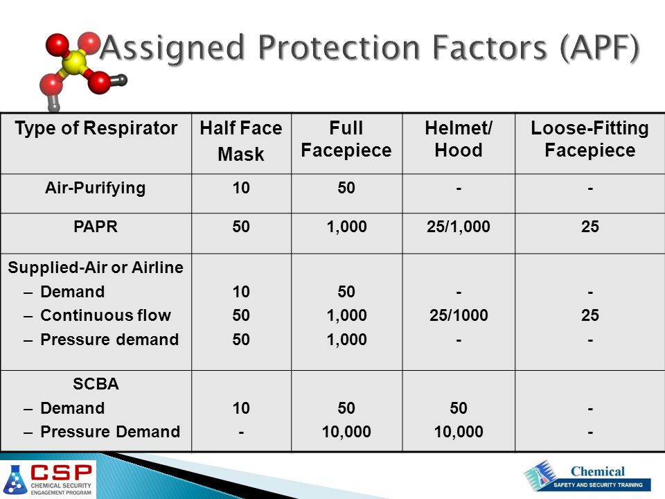 Type of RespiratorHalf Face Mask Full Facepiece Helmet/ Hood Loose-Fitting Facepiece Air-Purifying1050-- PAPR501,00025/1,00025 Supplied-Air or Airline