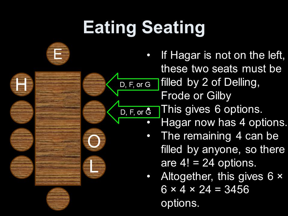 Eating Seating E O L H D, F, or G If Hagar is not on the left, these two seats must be filled by 2 of Delling, Frode or Gilby This gives 6 options.