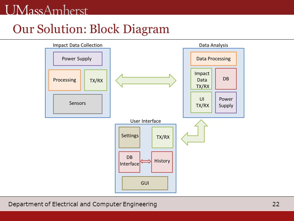 22 Department of Electrical and Computer Engineering Our Solution: Block Diagram