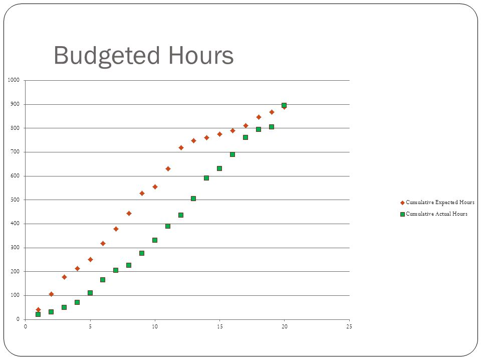 Budgeted Hours