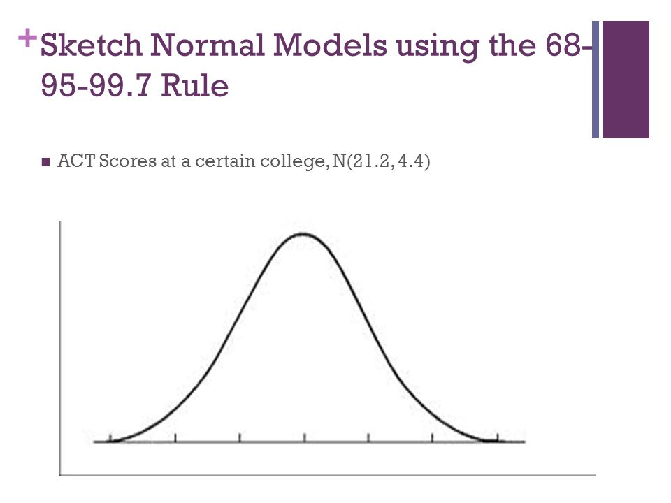 + Sketch Normal Models using the 68- 95-99.7 Rule ACT Scores at a certain college, N(21.2, 4.4)