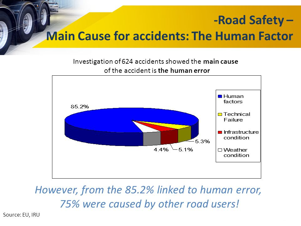 -Road Safety – Main Cause for accidents: The Human Factor However, from the 85.2% linked to human error, 75% were caused by other road users! Source: