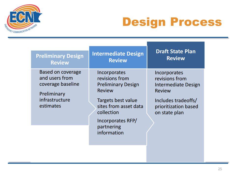 25 Design Process