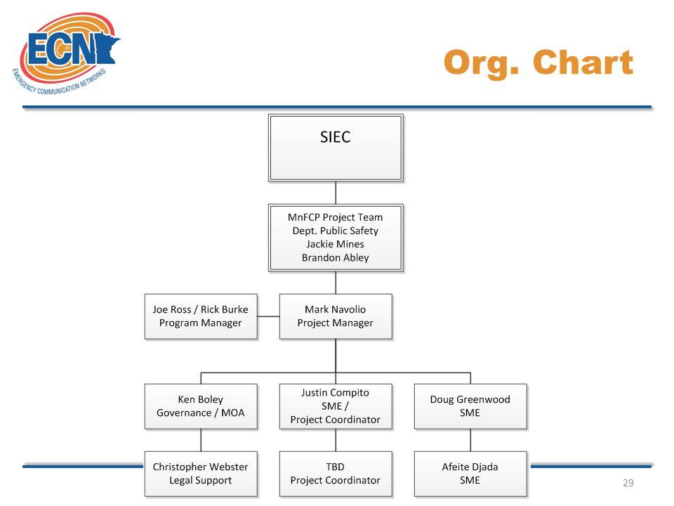 29 Org. Chart