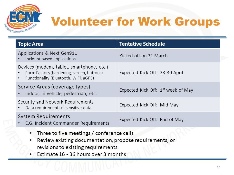 32 Volunteer for Work Groups Topic AreaTentative Schedule Applications & Next Gen911 Incident based applications Kicked off on 31 March Devices (modem, tablet, smartphone, etc.) Form Factors (hardening, screen, buttons) Functionality (Bluetooth, WiFi, aGPS) Expected Kick Off: 23-30 April Service Areas (coverage types) Indoor, in-vehicle, pedestrian, etc.