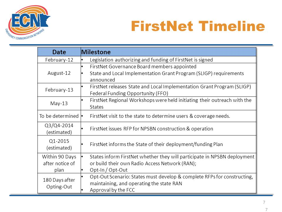 7 FirstNet Timeline 7