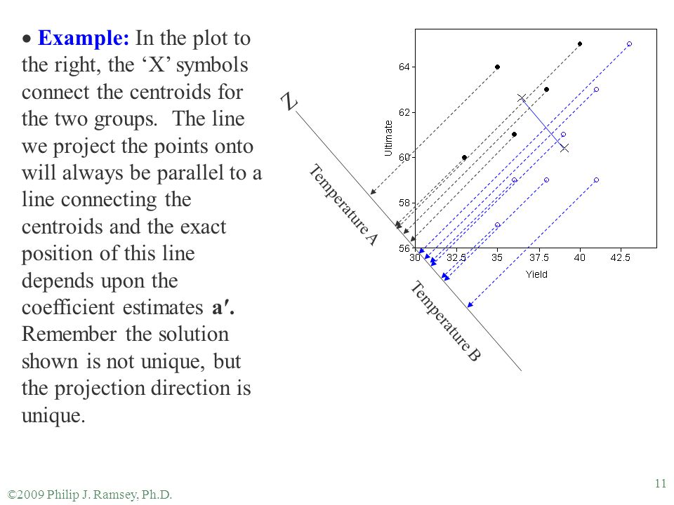©2009 Philip J. Ramsey, Ph.D. 11  Example: In the plot to the right, the 'X' symbols connect the centroids for the two groups. The line we project th