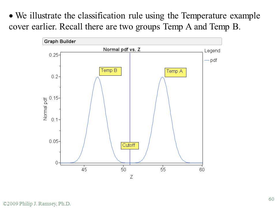 ©2009 Philip J. Ramsey, Ph.D. 60  We illustrate the classification rule using the Temperature example cover earlier. Recall there are two groups Temp