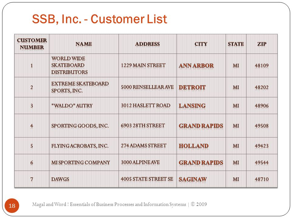 SSB, Inc. - Product List Magal and Word .